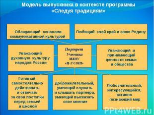 Модель выпускника в контексте программы «Следуя традициям»