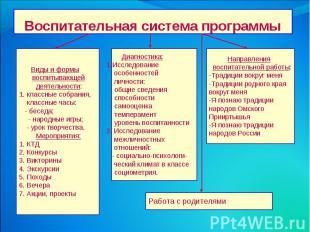 Воспитательная система программы Виды и формы воспитывающей деятельности: 1. кла