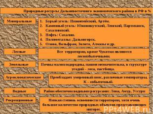 Природные ресурсы Дальневосточного экономического района в РФ в % Бурый уголь: Н
