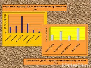 Отраслевая структура ДВЭР промышленного производства (%) Удельный вес ДВЭР в про