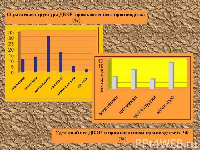 Отраслевая структура ДВЭР промышленного производства (%) Удельный вес ДВЭР в промышленном производстве в РФ (%)