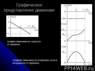 Графическое представление движения График зависимости скорости от времени. Графи