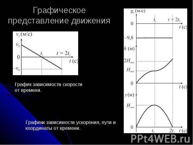 Графическое представление движения График зависимости скорости от времени. Графики зависимости ускорения, пути и координаты от времени.