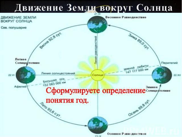 Движение Земли вокруг Солнца Сформулируете определение понятия год.