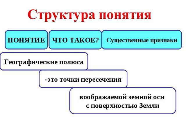 Структура понятия