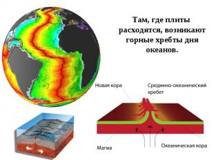 Там, где плиты расходятся, возникают горные хребты дня океанов.