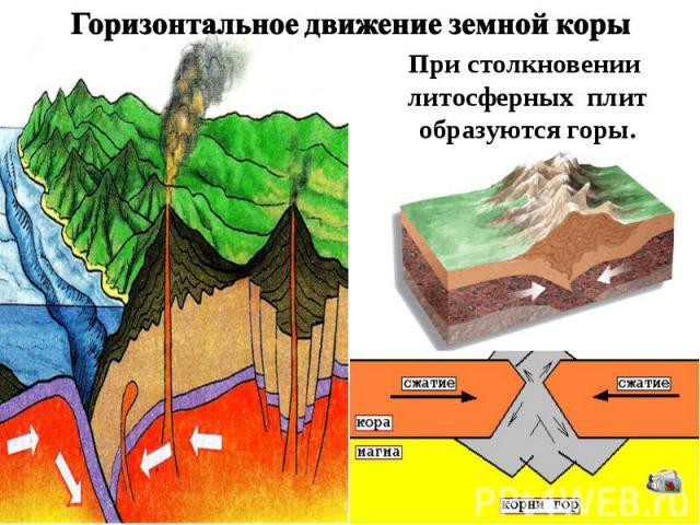 Горизонтальное движение земной коры При столкновении литосферных плит образуются горы.