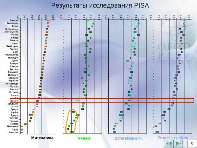 Результаты исследования PISA