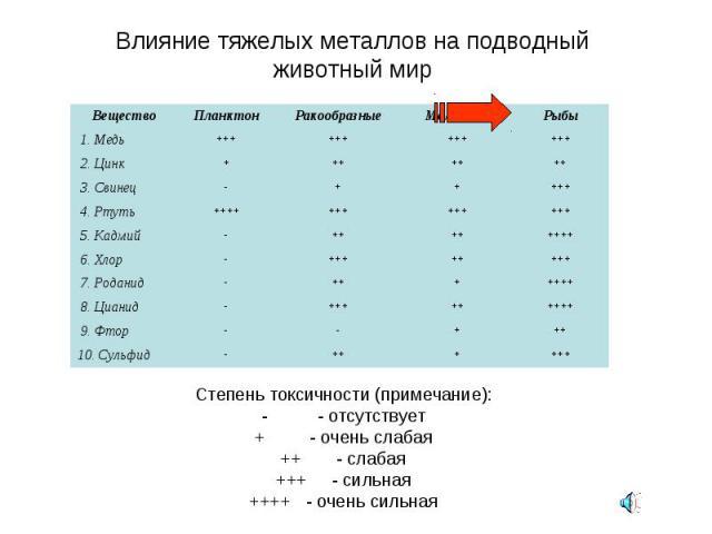 Влияние тяжелых металлов на подводный животный мир Степень токсичности (примечание): - - отсутствует + - очень слабая ++ - слабая +++ - сильная ++++ - очень сильная