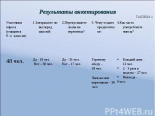 Результаты анкетирования ТАБЛИЦА 1.
