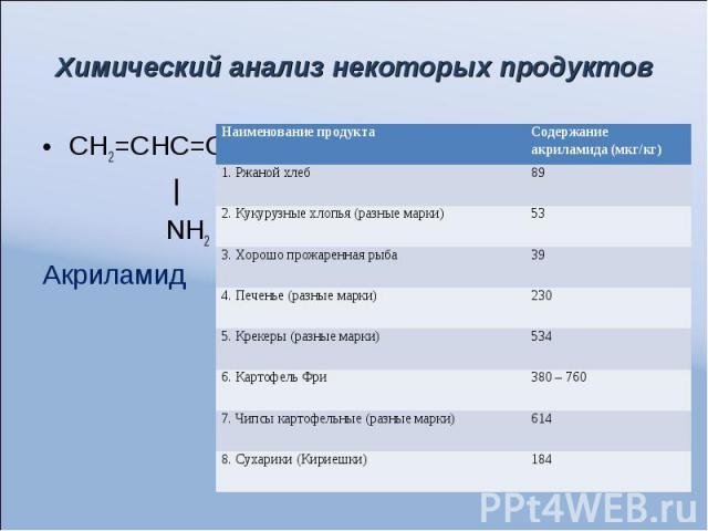 Химический анализ некоторых продуктов СН2=СНС=О | NH2 Акриламид