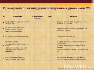 Примерный план введения электронных дневников ОУ