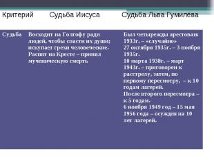 Критерий Судьба Иисуса Судьба Льва Гумилёва