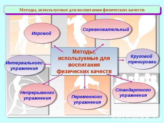 Методы, используемые для воспитания физических качеств
