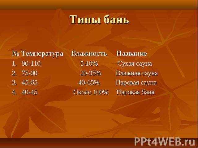 Типы бань № Температура Влажность Название 1. 90-110 5-10% Сухая сауна 2. 75-90 20-35% Влажная сауна 3. 45-65 40-65% Паровая сауна 4. 40-45 Около 100% Паровая баня