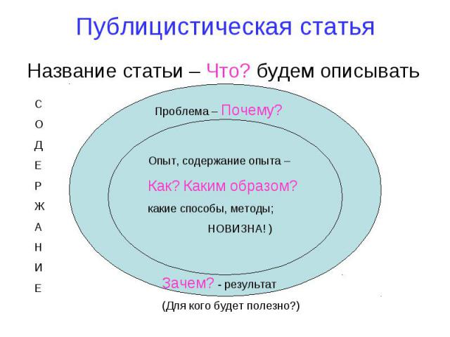 Публицистическая статья Название статьи – Что? будем описывать Опыт, содержание опыта – Как? Каким образом? какие способы, методы; НОВИЗНА! )