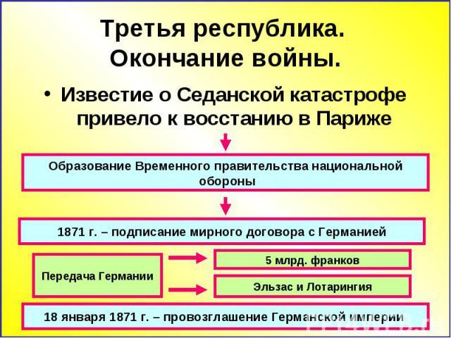 Третья республика. Окончание войны. Известие о Седанской катастрофе привело к восстанию в Париже Образование Временного правительства национальной обороны 1871 г. – подписание мирного договора с Германией 18 января 1871 г. – провозглашение Германско…
