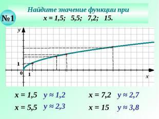 Найдите значение функции при х = 1,5; 5,5; 7,2; 15.