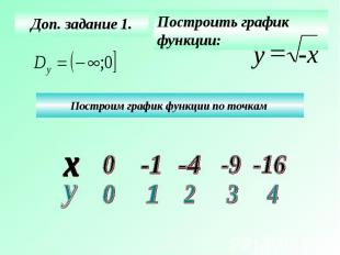 Доп. задание 1. Построить график функции: Построим график функции по точкам