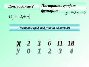 Доп. задание 2. Построить график функции: Построим график функции по точкам