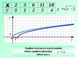 График получился в результате сдвига графика функции вдоль оси х.