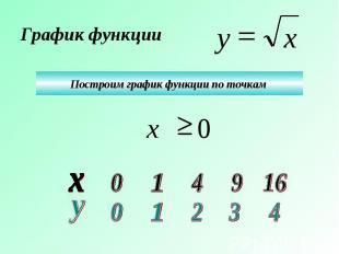 График функции Построим график функции по точкам