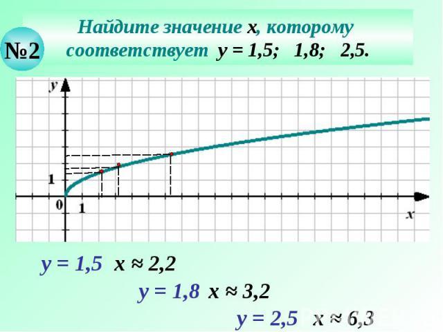 Найдите значение х, которому соответствует у = 1,5; 1,8; 2,5.
