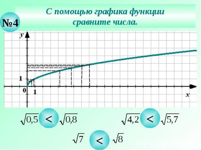 С помощью графика функции сравните числа.