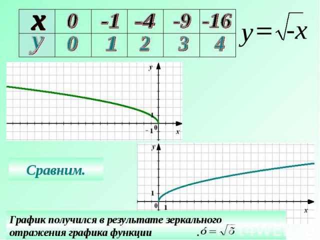 Сравним. График получился в результате зеркального отражения графика функции .
