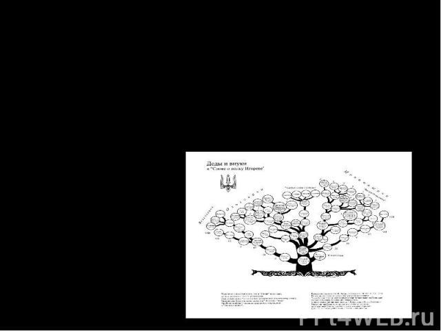 Графическое изображение генеалогических данных может быть представлено в виде таблиц и схем. Одной из самых распространённых форм было генеалогическое дерево или древо жизни.