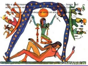 Мир в представлении древних египтян: внизу —— Земля, над ней — богиня неба; слев