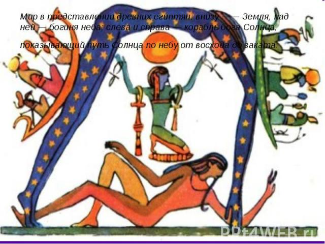 Мир в представлении древних египтян: внизу —— Земля, над ней — богиня неба; слева и справа — корабль бога Солнца, показывающий путь Солнца по небу от восхода до заката.