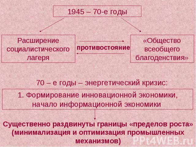 1945 – 70-е годы Расширение социалистического лагеря «Общество всеобщего благоденствия» 1. Формирование инновационной экономики, начало информационной экономики Существенно раздвинуты границы «пределов роста» (минимализация и оптимизация промышленны…