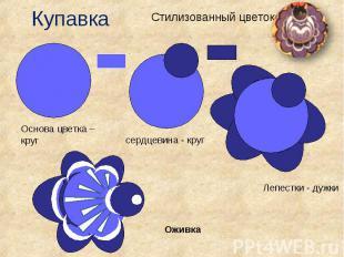 КупавкаСтилизованный цветок Основа цветка – круг Лепестки - дужки