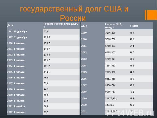государственный долг США и России