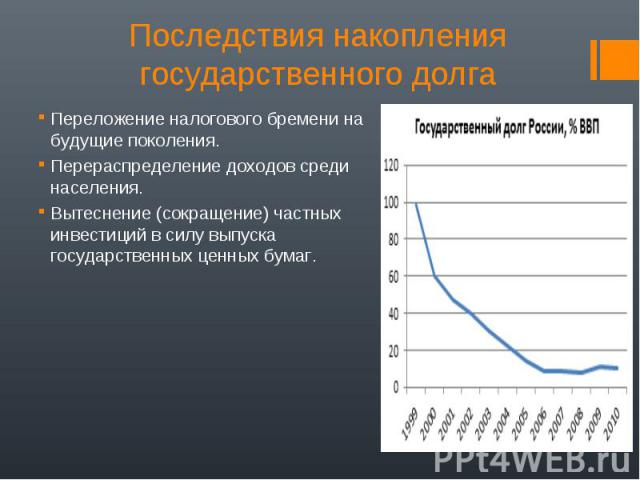 Последствия накопления государственного долгаПереложение налогового бремени на будущие поколения. Перераспределение доходов среди населения. Вытеснение (сокращение) частных инвестиций в силу выпуска государственных ценных бумаг.