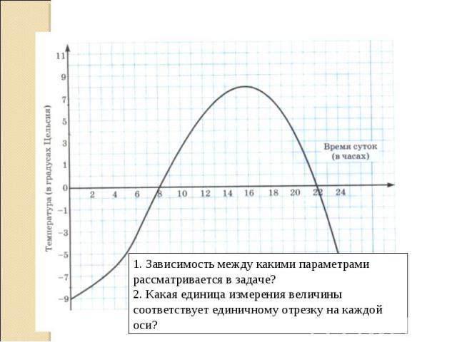 1. Зависимость между какими параметрами рассматривается в задаче? 2. Какая единица измерения величины соответствует единичному отрезку на каждой оси?