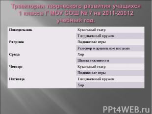 Траектории творческого развития учащихся 1 класса Г МОУ СОШ № 7 на 2011-20012 уч