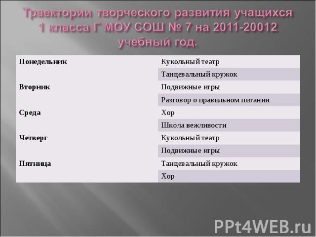 Траектории творческого развития учащихся 1 класса Г МОУ СОШ № 7 на 2011-20012 учебный год.