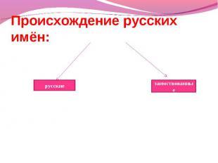 Происхождение русских имён: