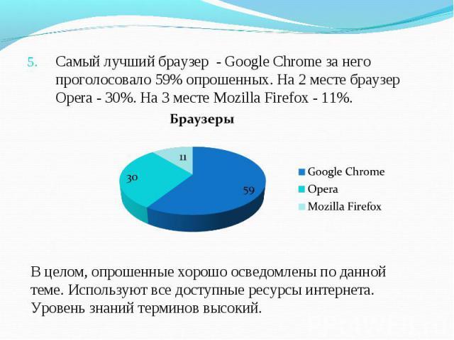 Самый лучший браузер - Google Chrome за него проголосовало 59% опрошенных. На 2 месте браузер Opera - 30%. На 3 месте Mozilla Firefox - 11%. В целом, опрошенные хорошо осведомлены по данной теме. Используют все доступные ресурсы интернета. Уровень з…