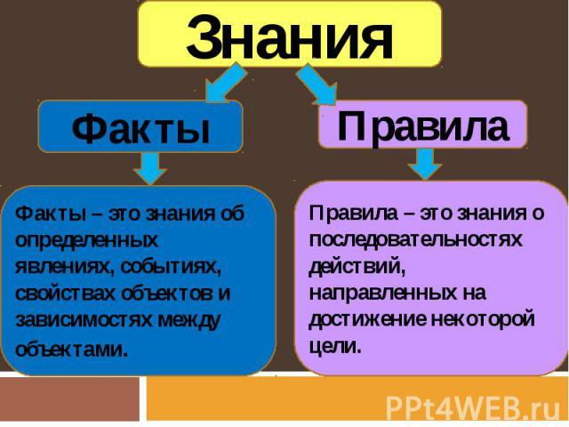 Знания Факты Факты – это знания об определенных явлениях, событиях, свойствах объектов и зависимостях между объектами. Правила Правила – это знания о последовательностях действий, направленных на достижение некоторой цели.