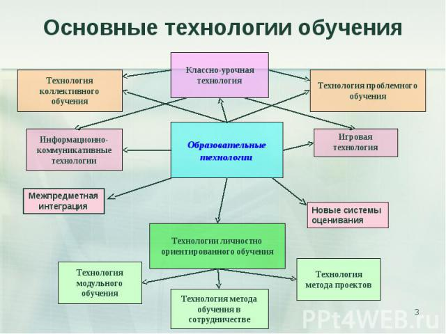 Основные технологии обучения