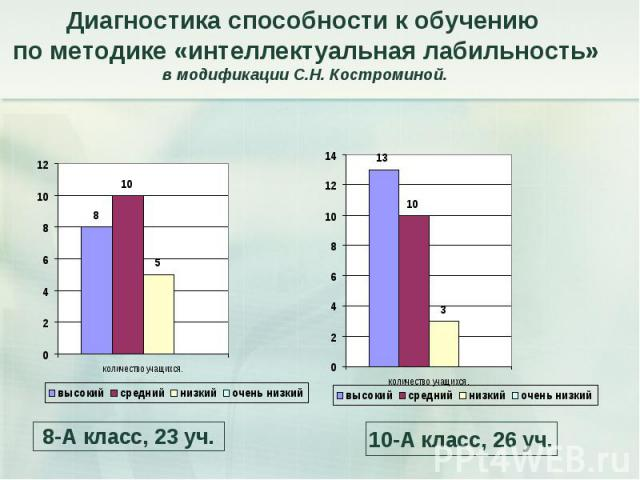 Диагностика способности к обучению по методике «интеллектуальная лабильность» в модификации С.Н. Костроминой.
