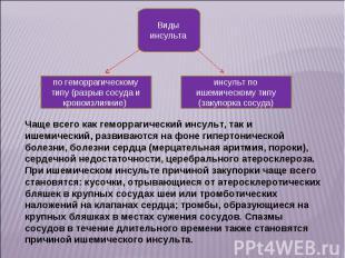 Виды инсульта по геморрагическому типу (разрыв сосуда и кровоизлияние) инсульт п