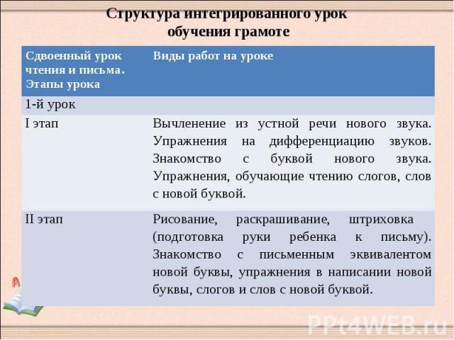Структура интегрированного урок обучения грамоте