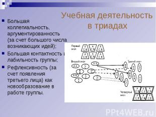 Учебная деятельность в триадахБольшая коллегиальность, аргументированность (за с