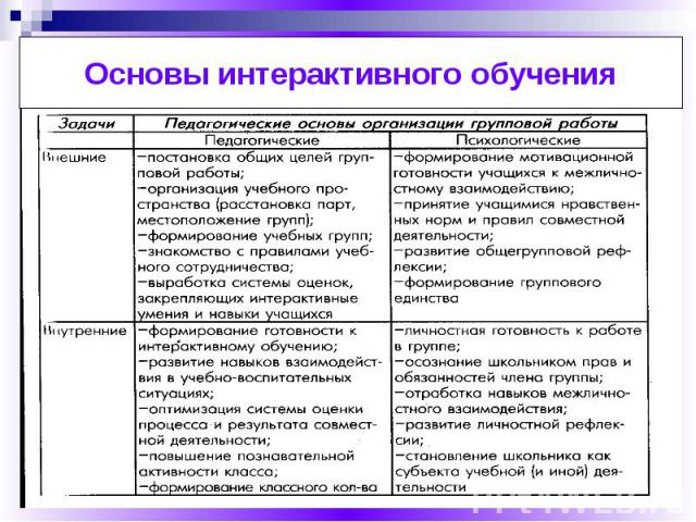 Основы интерактивного обучения