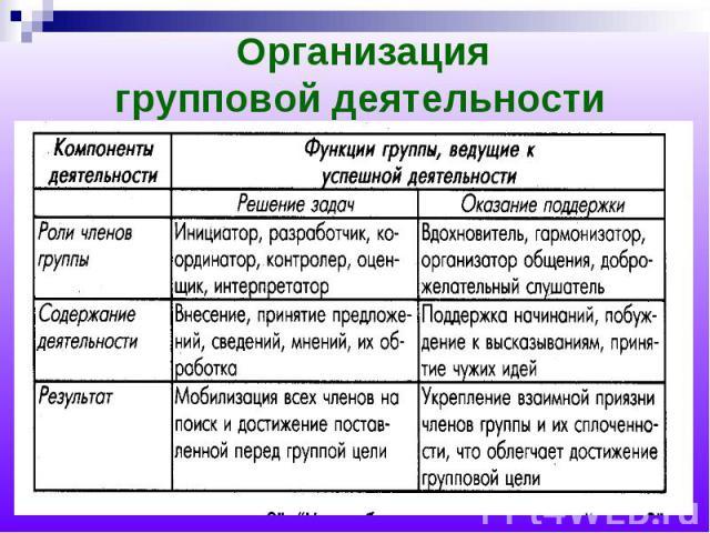 Организация групповой деятельности
