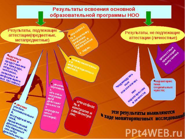 Результаты освоения основной образовательной программы НОО